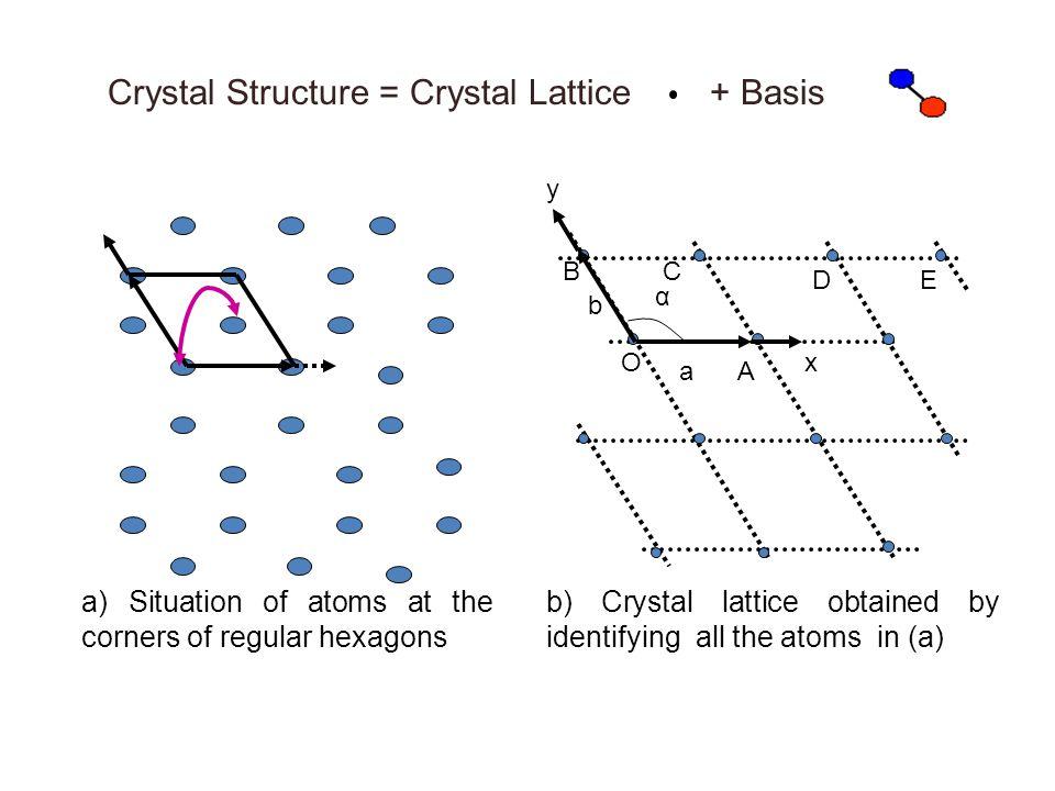 Crystal Structure = Crystal Lattice + Basis