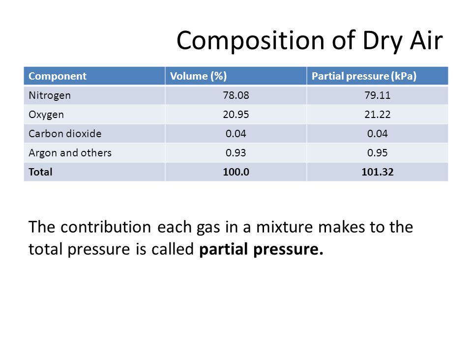 Composition of Dry Air Component. Volume (%) Partial pressure (kPa) Nitrogen. 78.08. 79.11. Oxygen.