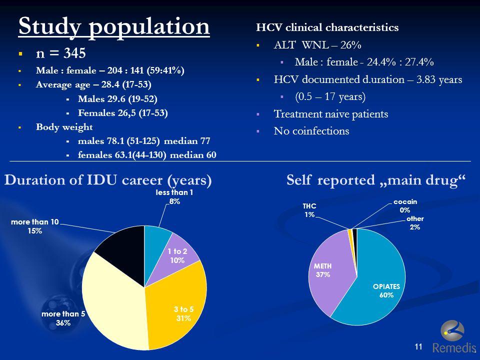 Duration of IDU career (years)