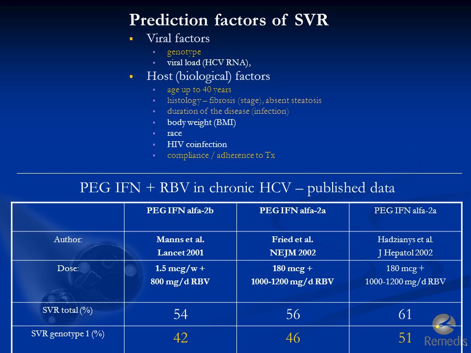 PEG IFN + RBV in chronic HCV – published data