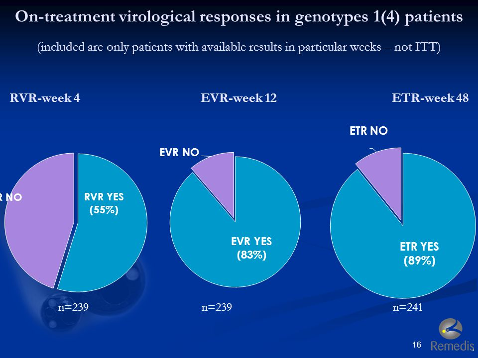 On-treatment virological responses in genotypes 1(4) patients (included are only patients with available results in particular weeks – not ITT) RVR-week 4 EVR-week 12 ETR-week 48