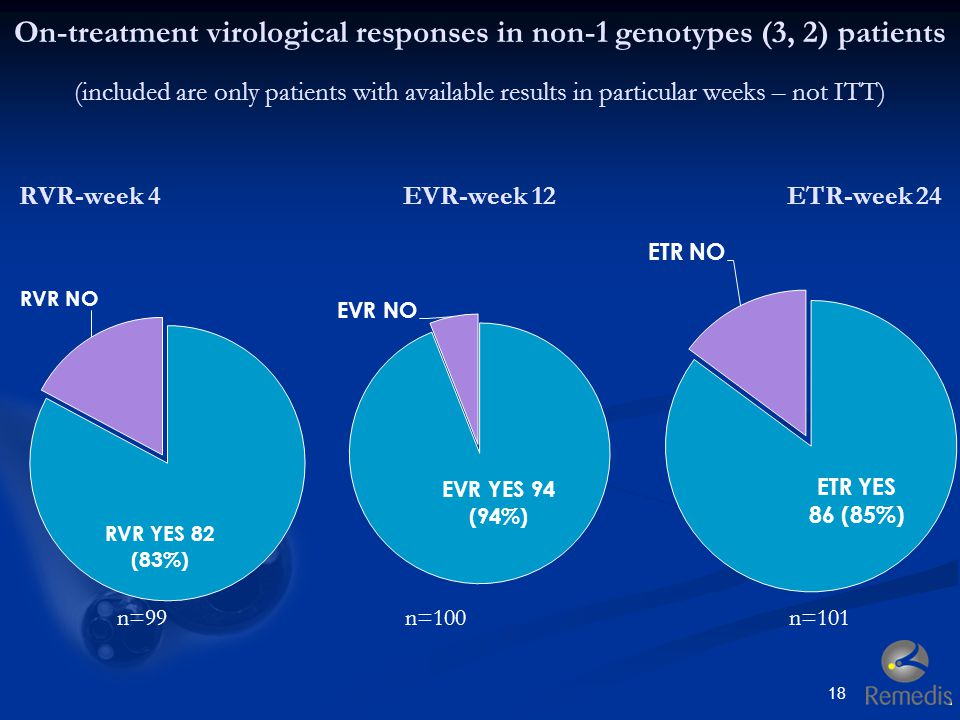 On-treatment virological responses in non-1 genotypes (3, 2) patients (included are only patients with available results in particular weeks – not ITT) RVR-week 4 EVR-week 12 ETR-week 24