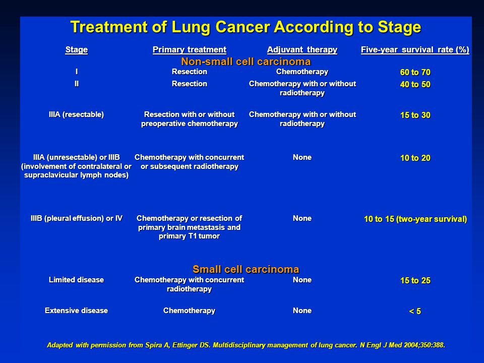 Treatment of Lung Cancer According to Stage