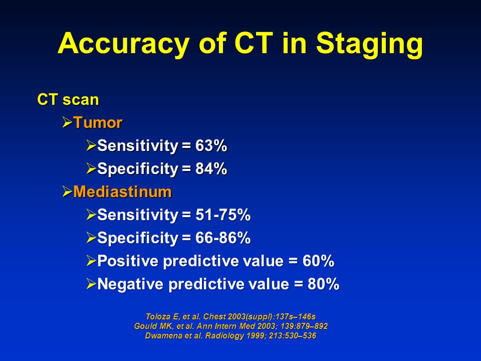Accuracy of CT in Staging
