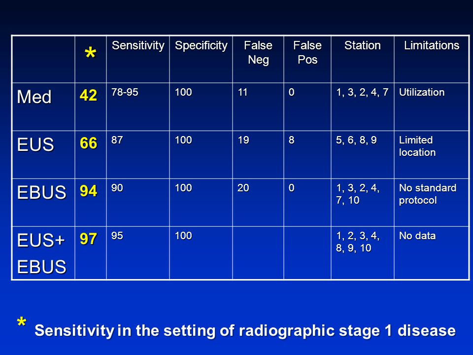 * * Sensitivity in the setting of radiographic stage 1 disease Med EUS