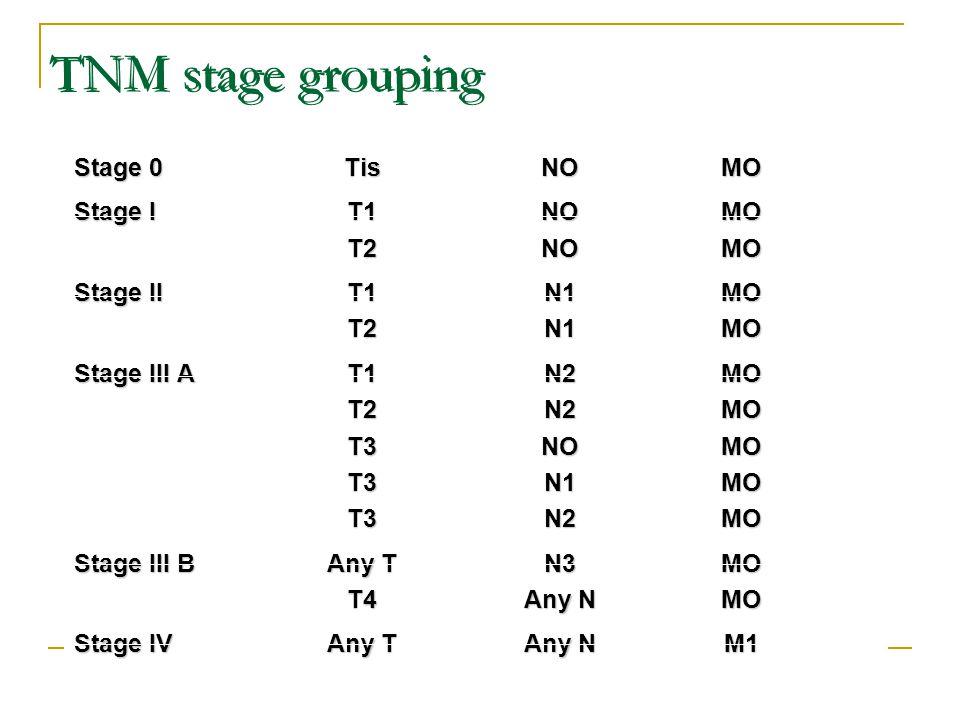 TNM stage grouping Stage 0 Tis NO MO Stage I T1 NO MO T2 NO MO