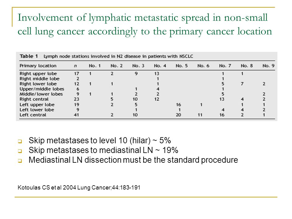 Involvement of lymphatic metastatic spread in non-small cell lung cancer accordingly to the primary cancer location