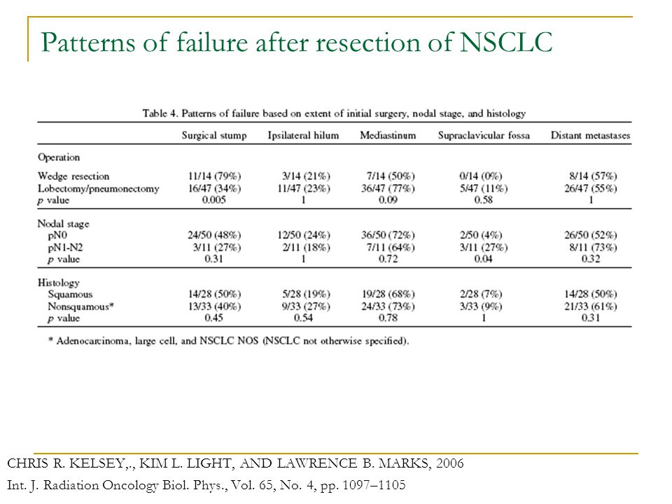 Patterns of failure after resection of NSCLC