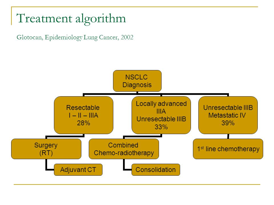 Treatment algorithm Glotocan, Epidemiology Lung Cancer, 2002