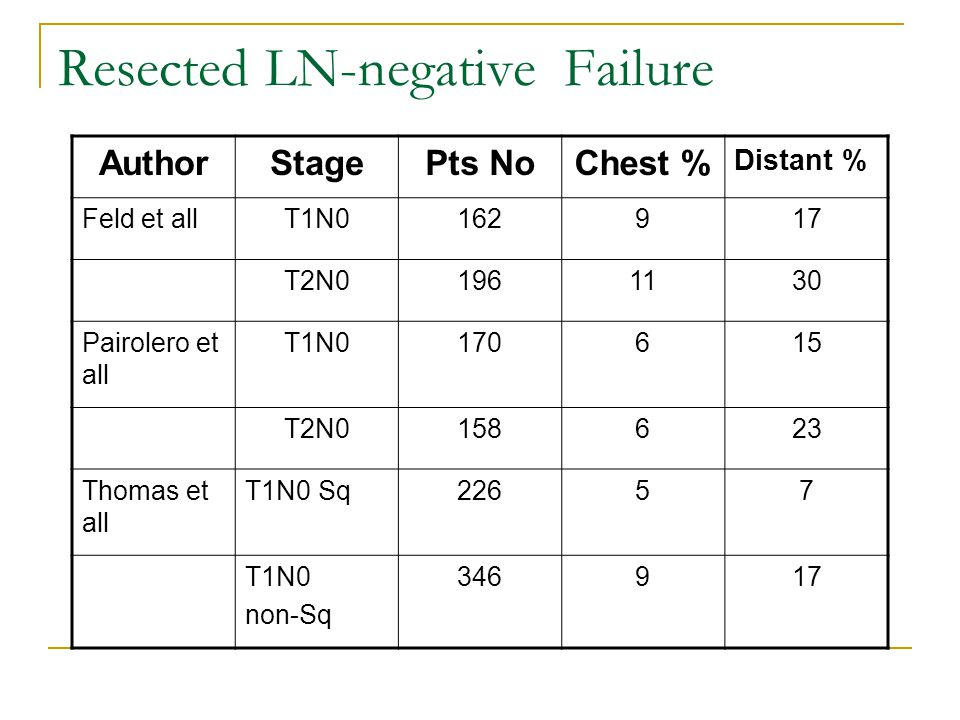 Resected LN-negative Failure