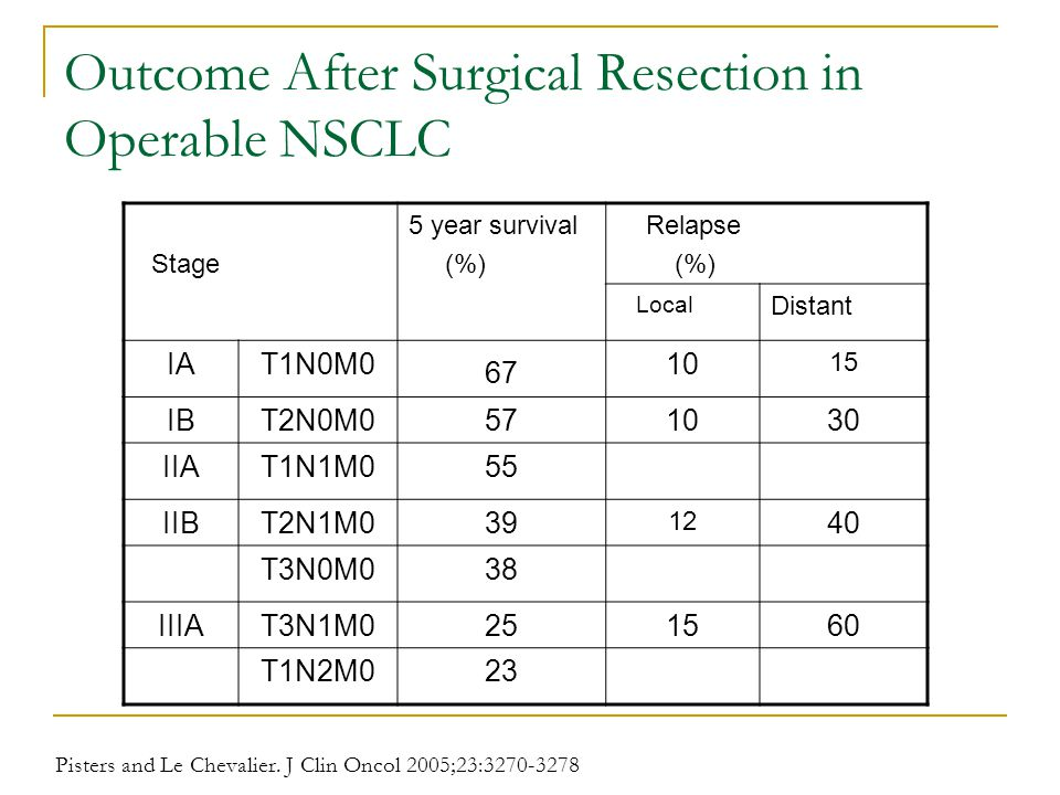Outcome After Surgical Resection in Operable NSCLC