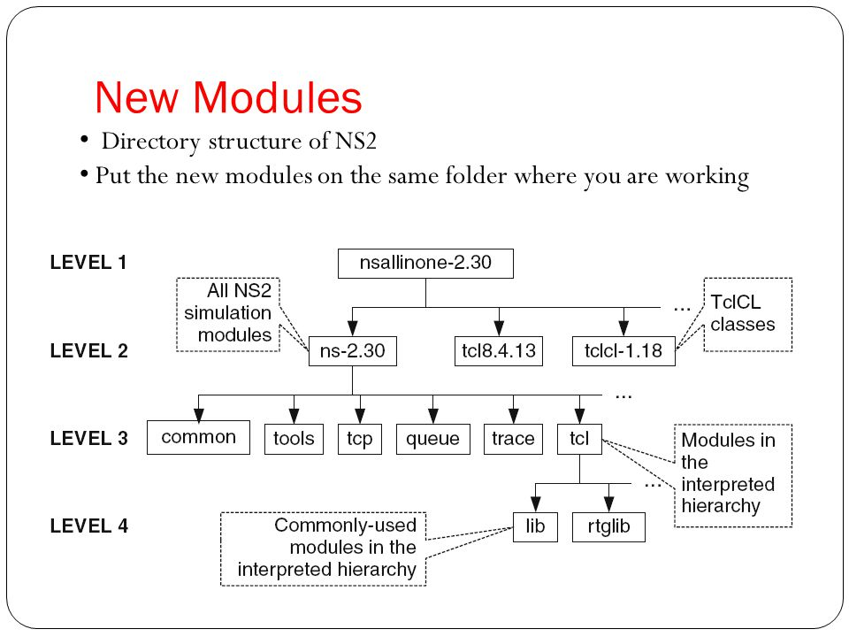 New Modules Directory structure of NS2