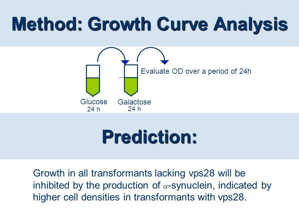 Method: Growth Curve Analysis