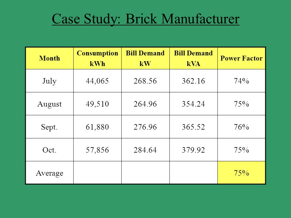 Case Study: Brick Manufacturer