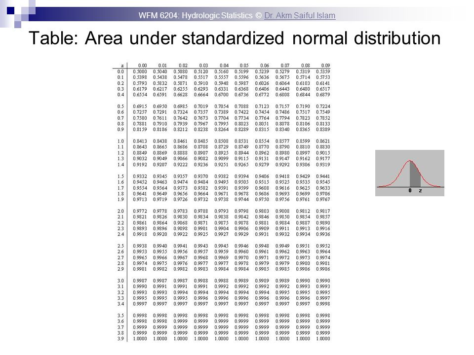 Table: Area under standardized normal distribution