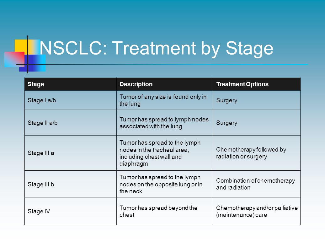 NSCLC: Treatment by Stage