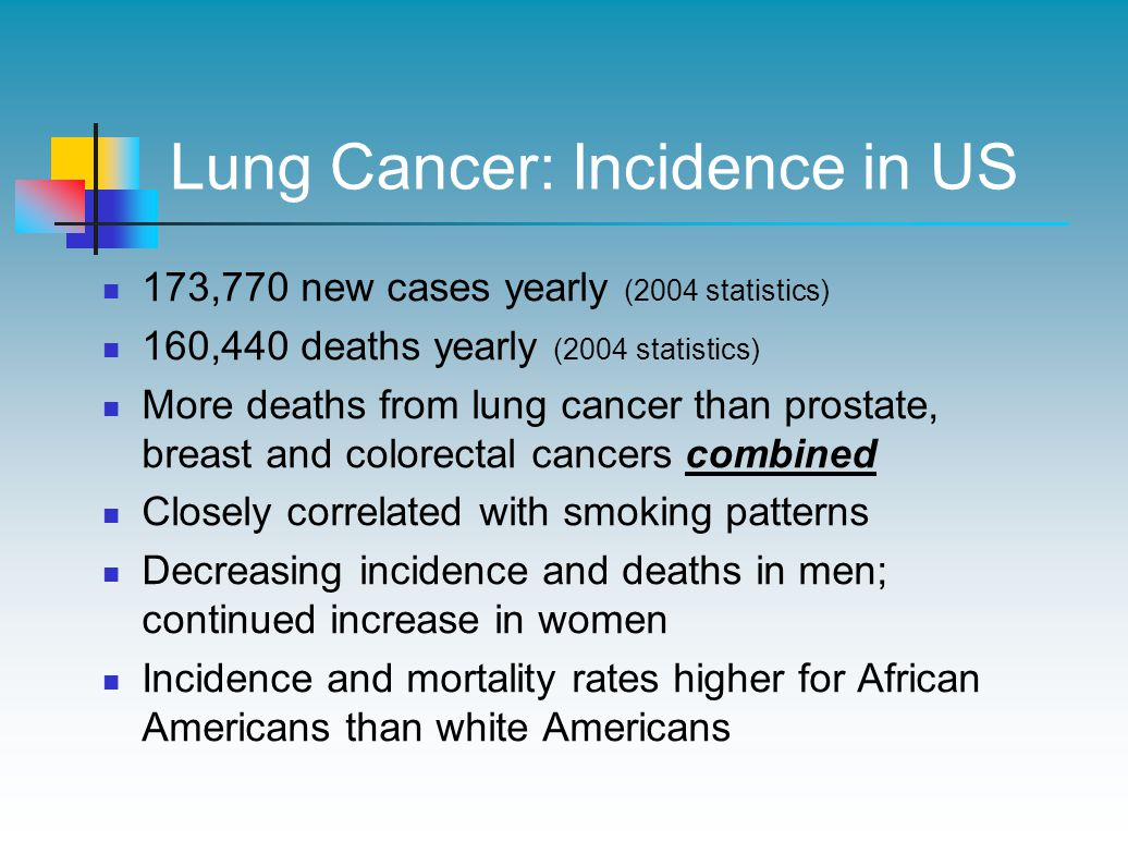 Lung Cancer: Incidence in US