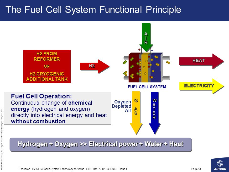The Fuel Cell System Functional Principle
