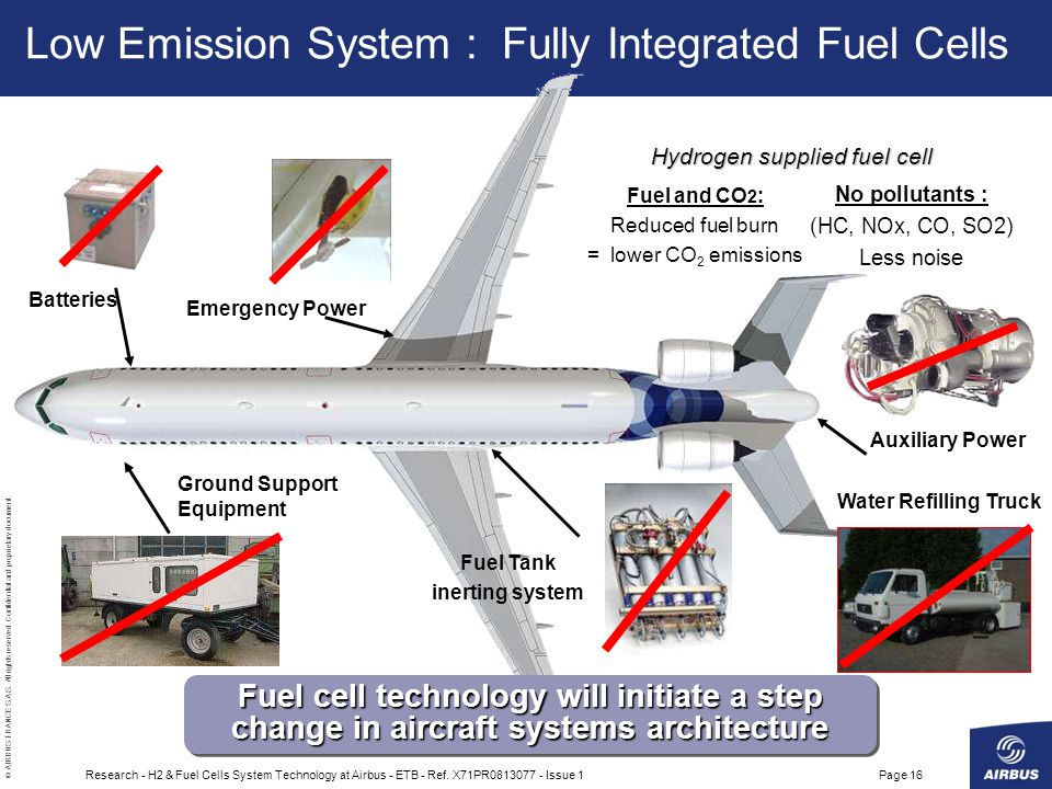 Low Emission System : Fully Integrated Fuel Cells