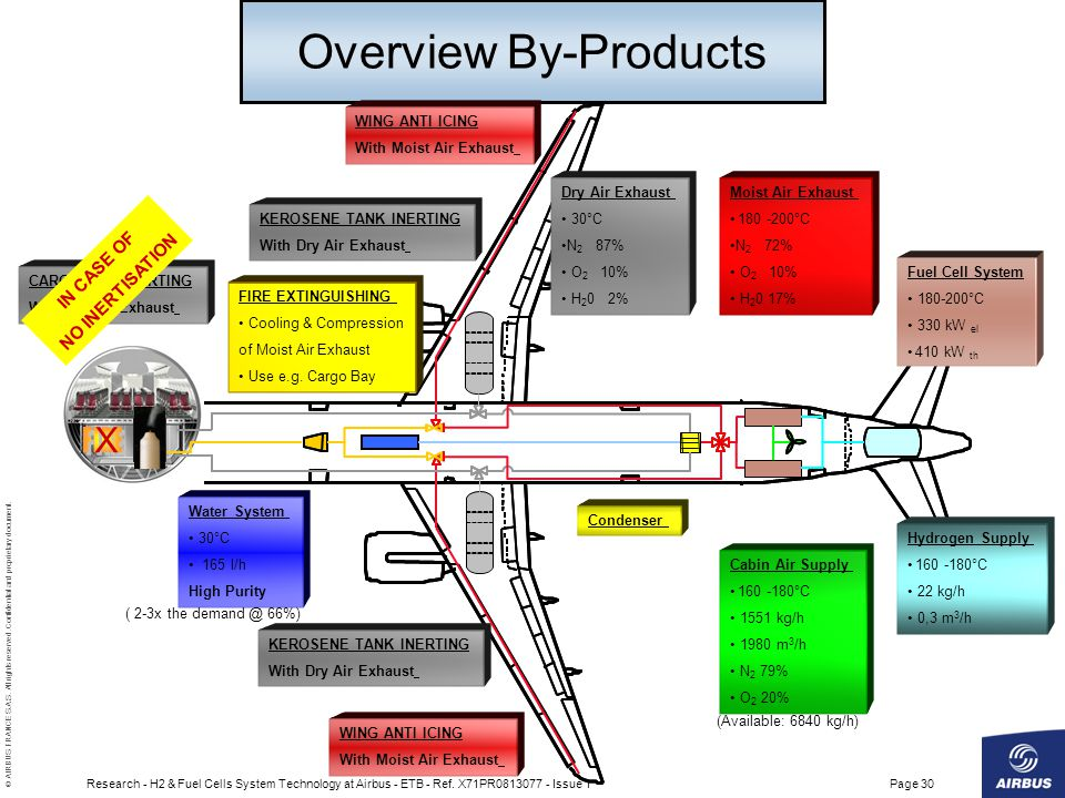 Overview By-Products X FIRE IN CASE OF NO INERTISATION WING ANTI ICING