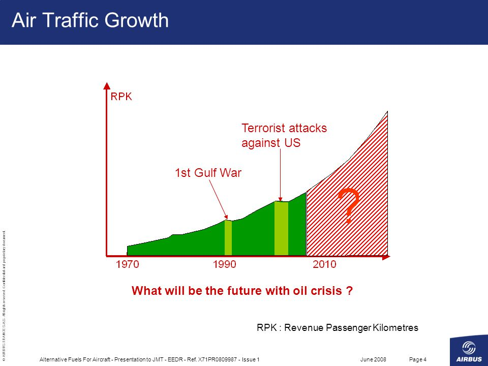 Air Traffic Growth Terrorist attacks against US 1st Gulf War