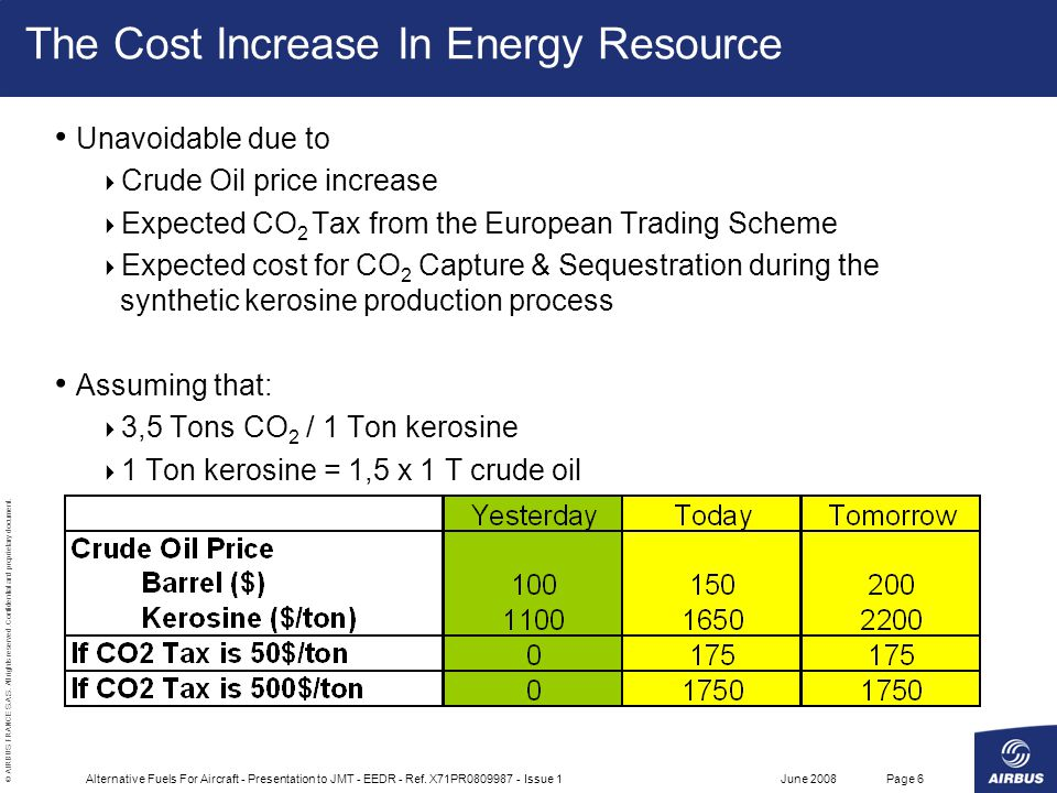 The Cost Increase In Energy Resource