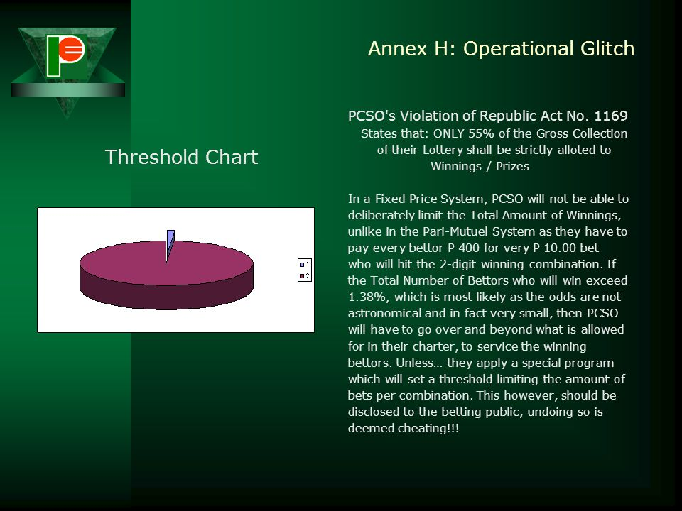 Annex H: Operational Glitch