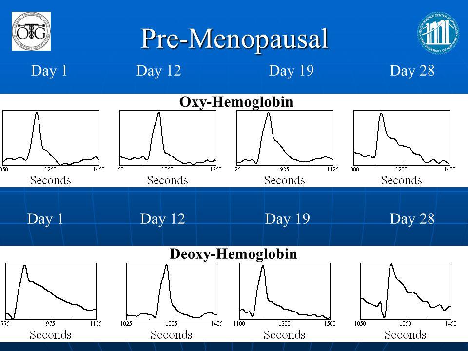 Pre-Menopausal Day 1 Day 12 Day 19 Day 28 Oxy-Hemoglobin Day 1 Day 12