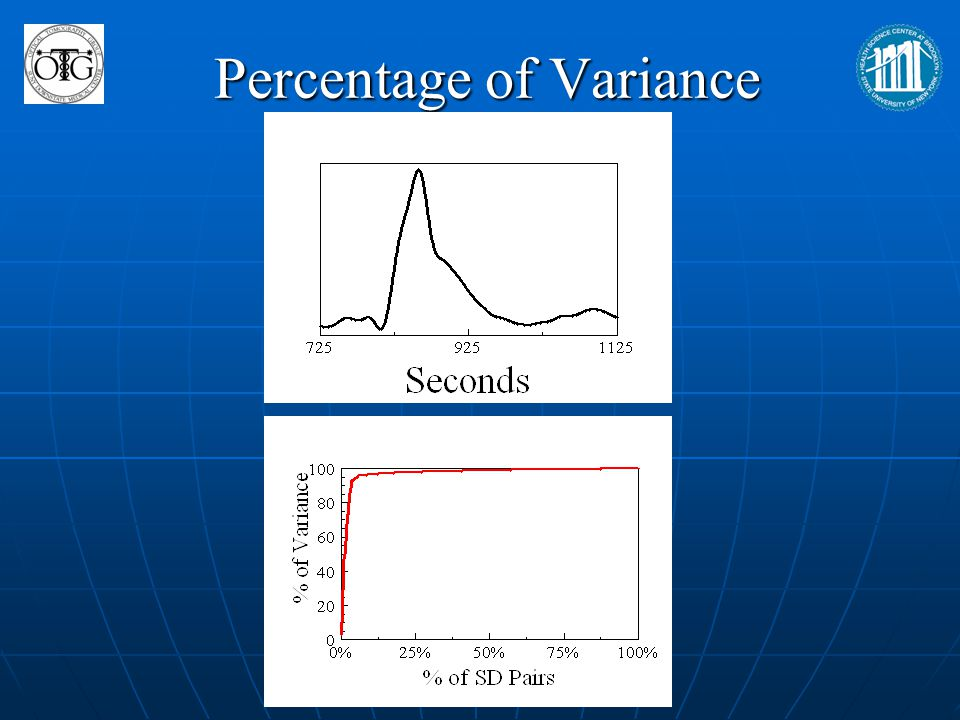 Percentage of Variance