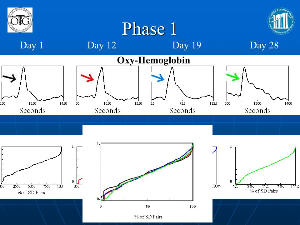 Phase 1 Day 1 Day 12 Day 19 Day 28 Oxy-Hemoglobin % of SD Pairs