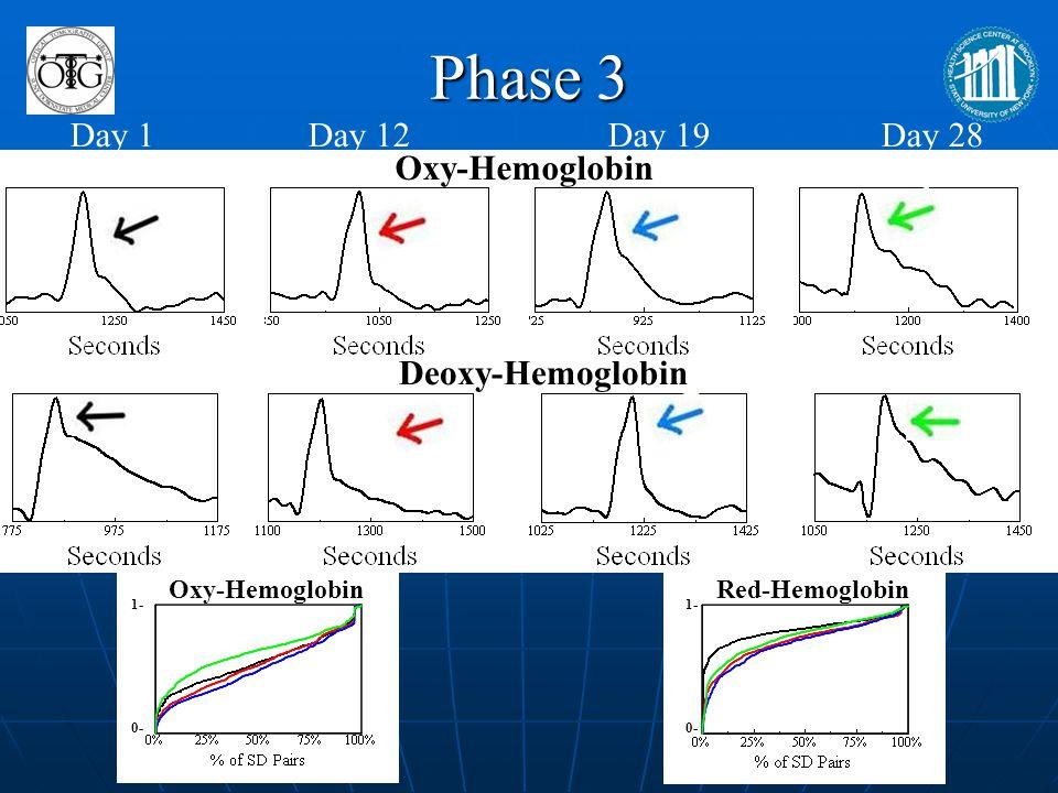 Phase 3 Day 1 Day 12 Day 19 Day 28 Oxy-Hemoglobin Deoxy-Hemoglobin