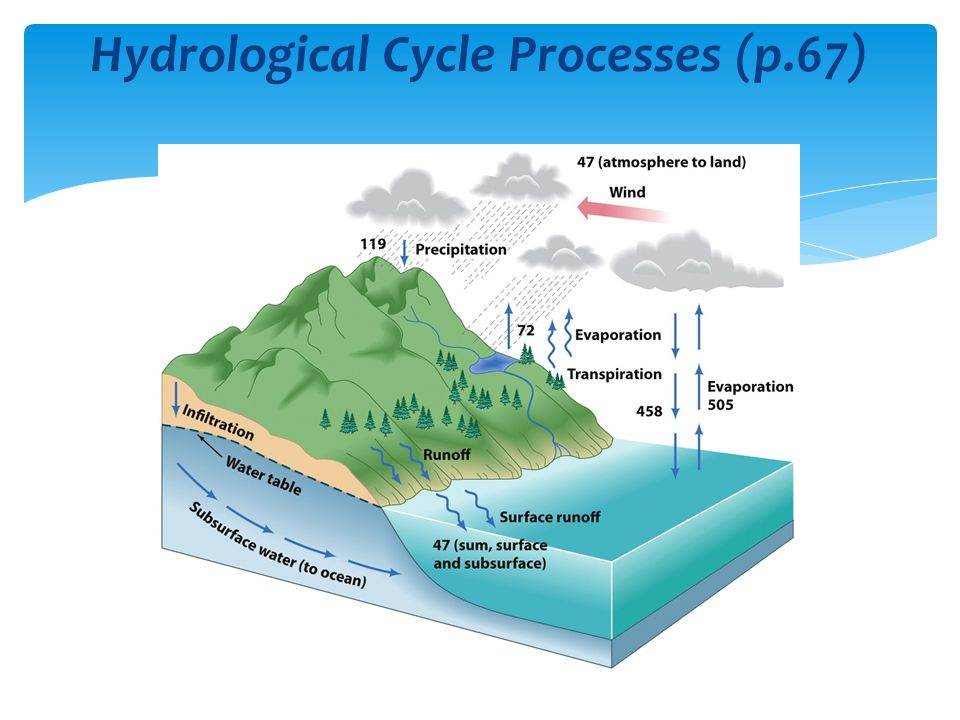 Hydrological Cycle Processes (p.67)