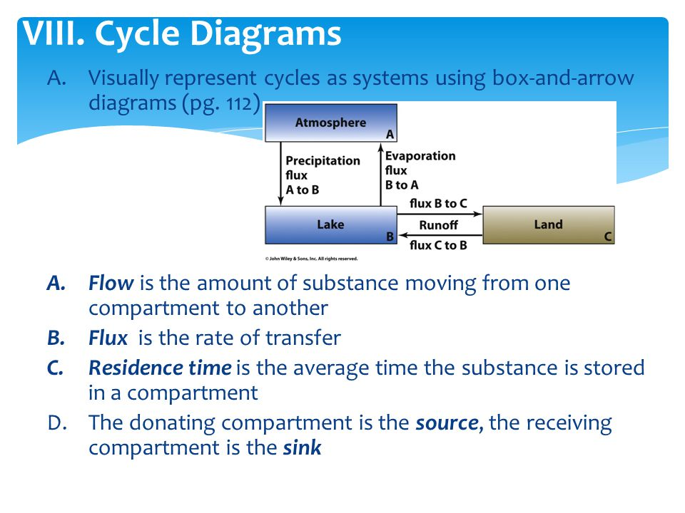 Cycle Diagrams Visually represent cycles as systems using box-and-arrow diagrams (pg. 112)