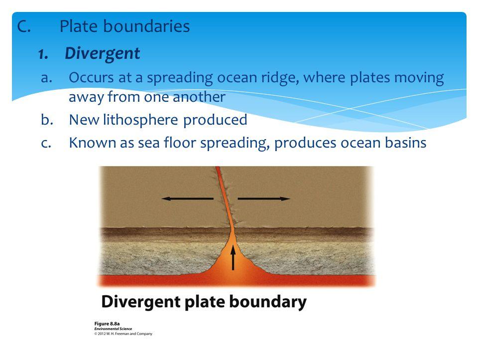 Plate boundaries Divergent