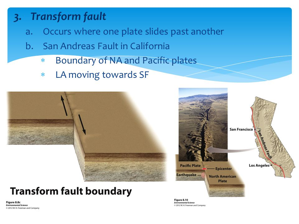 Transform fault Occurs where one plate slides past another
