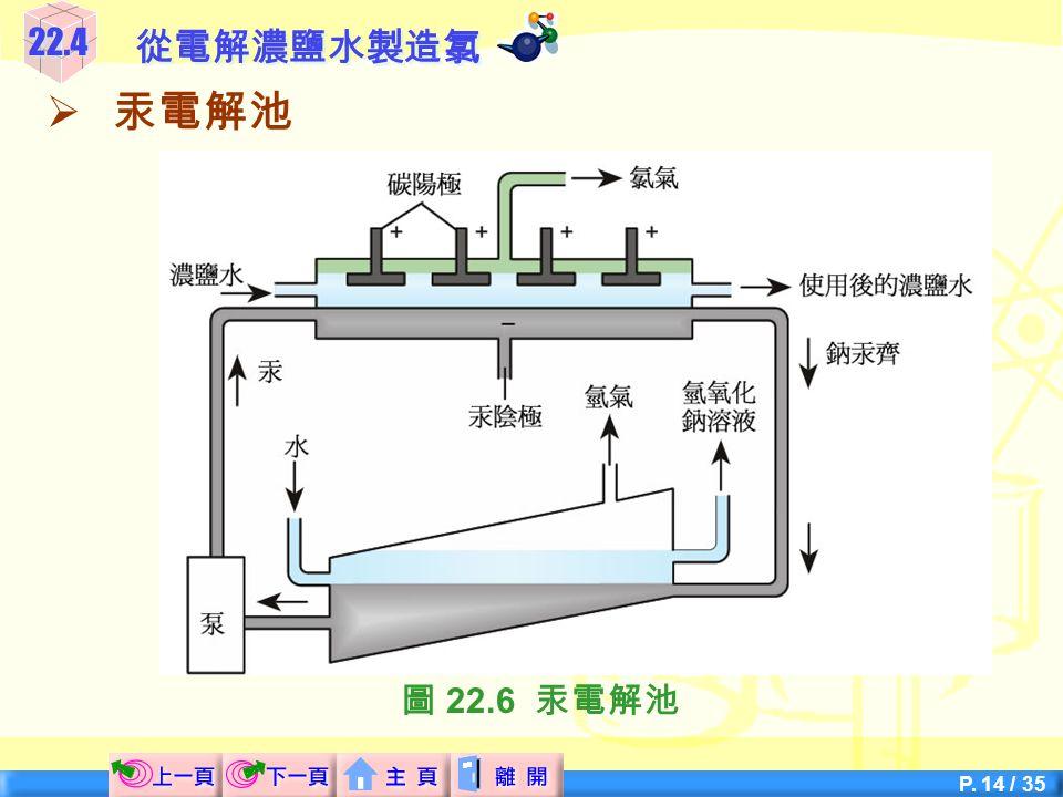 22.4 從電解濃鹽水製造氯 汞電解池 圖 22.6 汞電解池