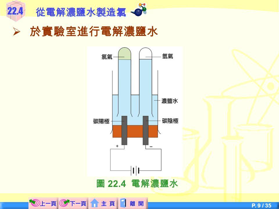 22.4 從電解濃鹽水製造氯 於實驗室進行電解濃鹽水 圖 22.4 電解濃鹽水