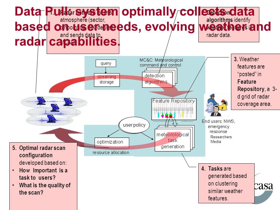 Data Pull: system optimally collects data based on user needs, evolving weather and radar capabilities.