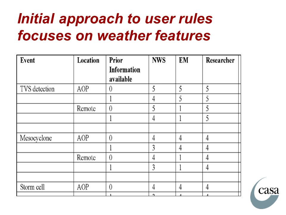 Initial approach to user rules focuses on weather features