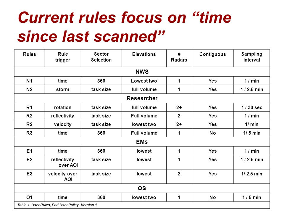 Current rules focus on time since last scanned
