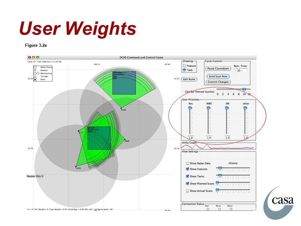 User Weights Figure 3.2a