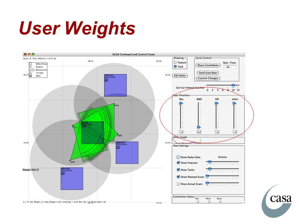 User Weights
