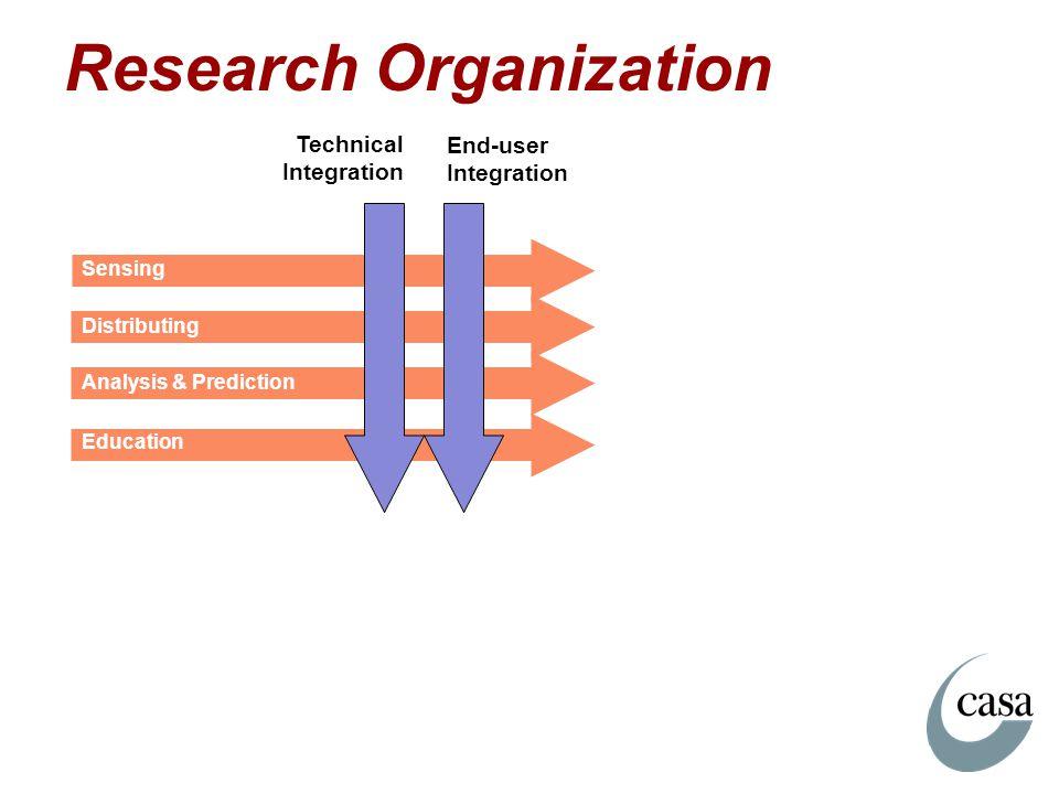 Research Organization