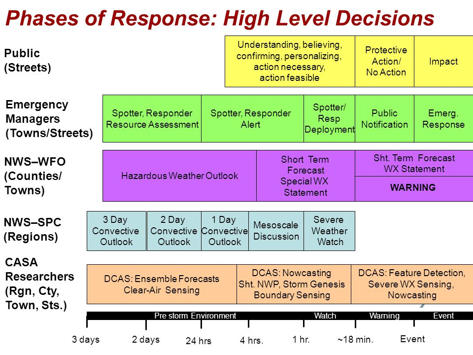 Phases of Response: High Level Decisions