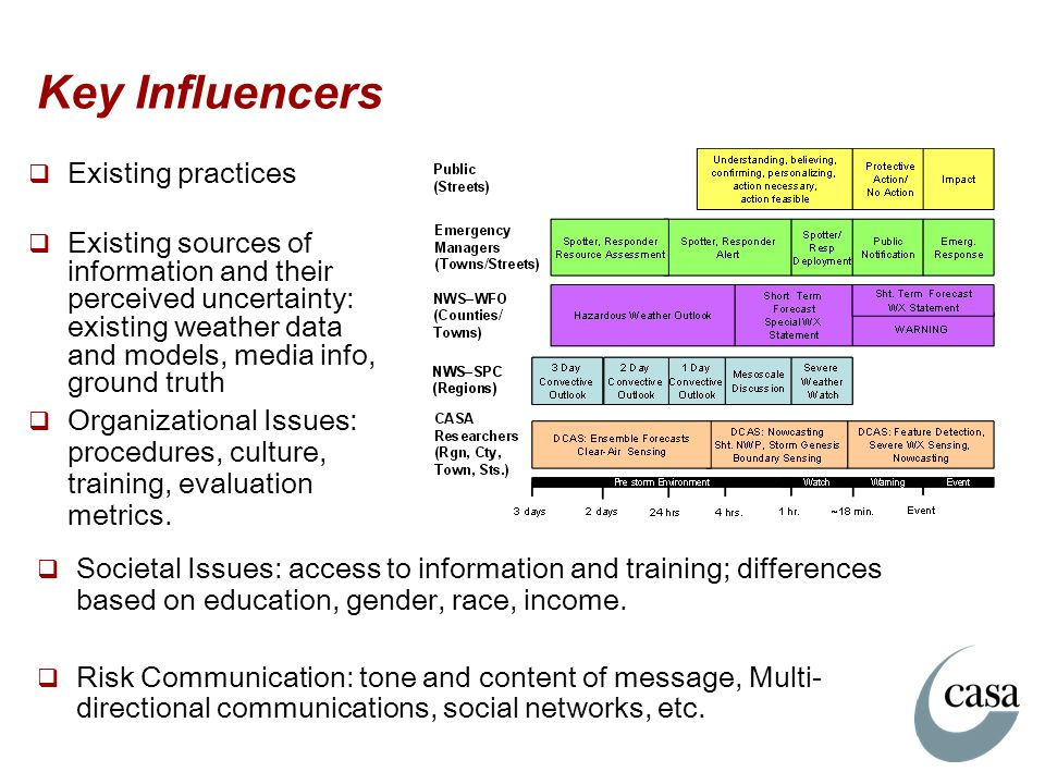 Key Influencers Existing practices