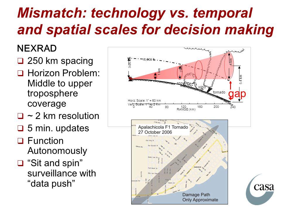 Mismatch: technology vs