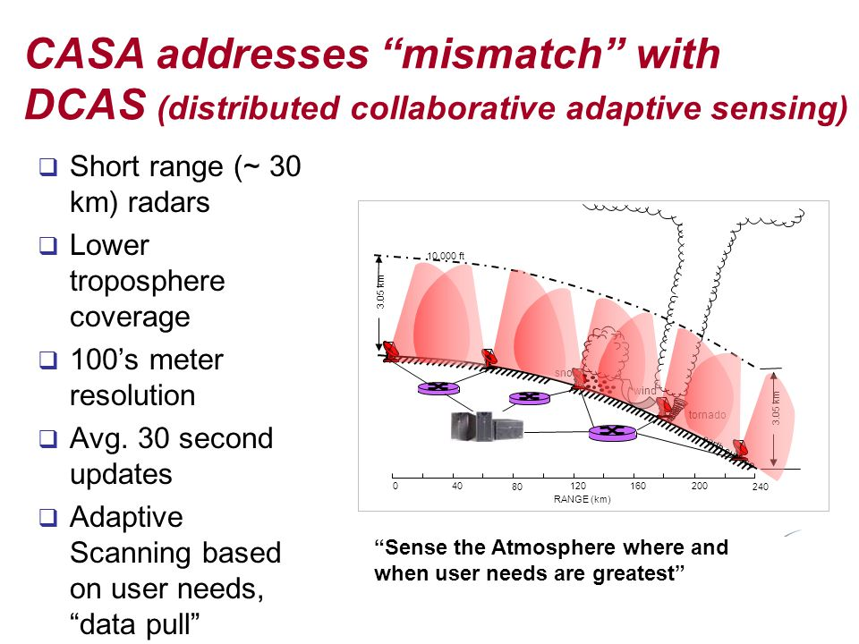 CASA addresses mismatch with DCAS (distributed collaborative adaptive sensing)