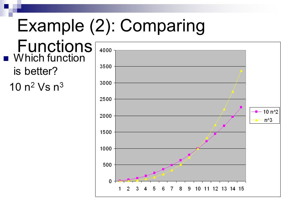 Example (2): Comparing Functions
