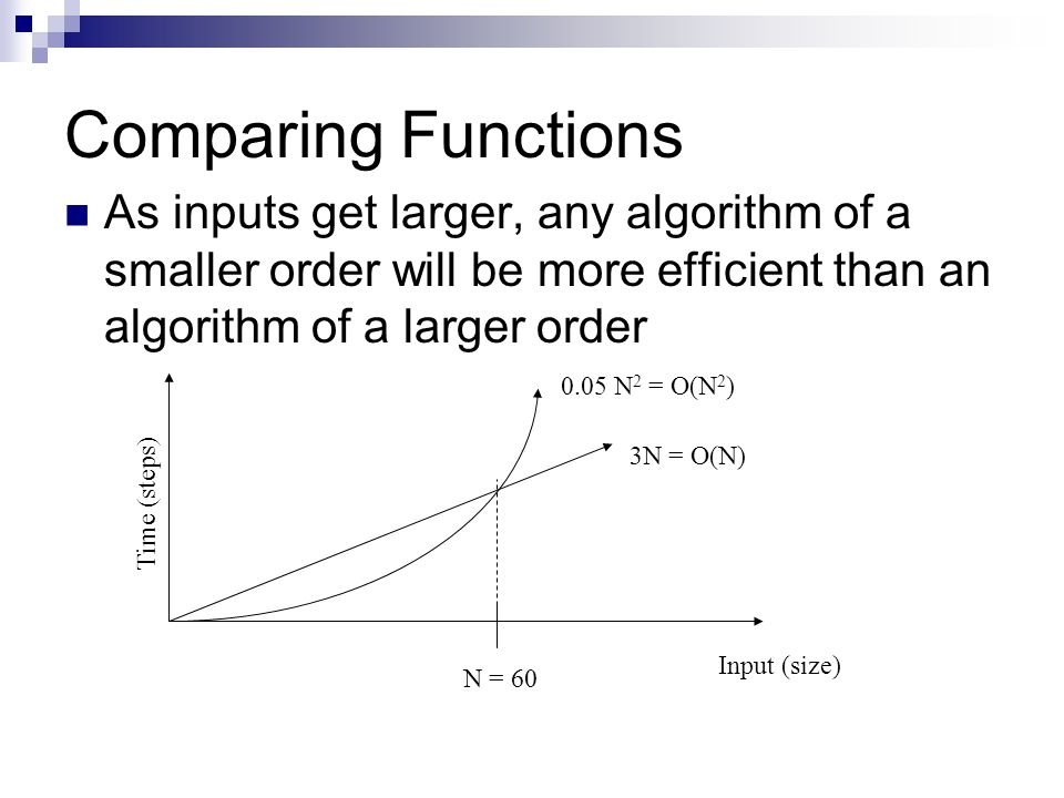 Comparing Functions As inputs get larger, any algorithm of a smaller order will be more efficient than an algorithm of a larger order.