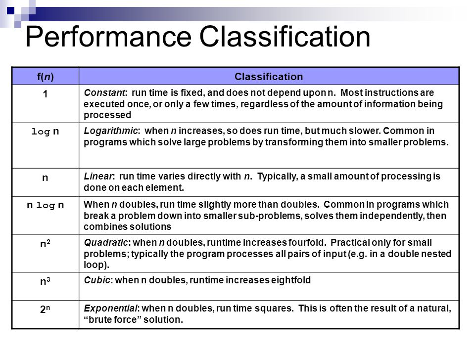 Performance Classification